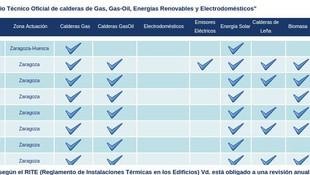 servicio técnico calderas Zaragoza