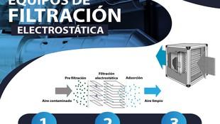 EQUIPOS DE FILTRACIÓN ELECTROSTÁTICA